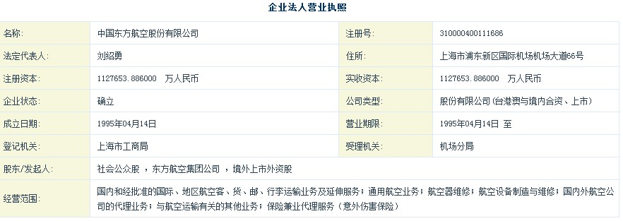 中国东方航空集团公司(以下简称东航集团)总部位于上海,是我国三大国有骨干航空运输集团之一。2002年,以原东航集团公司为主体,在兼并原中国西北航空公司、联合原云南航空公司的基础上组建而成中国东方航空集团公司。 中国东方航空股份有限公司 东航集团拥有大中型飞机400多架,截至2012年9月底,总资产为1321.